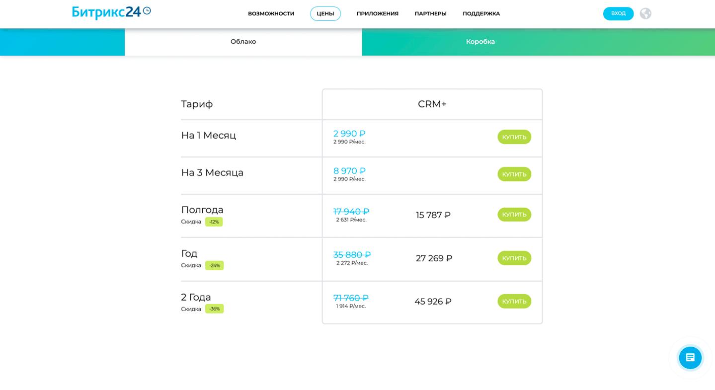 готовые crm это дорого