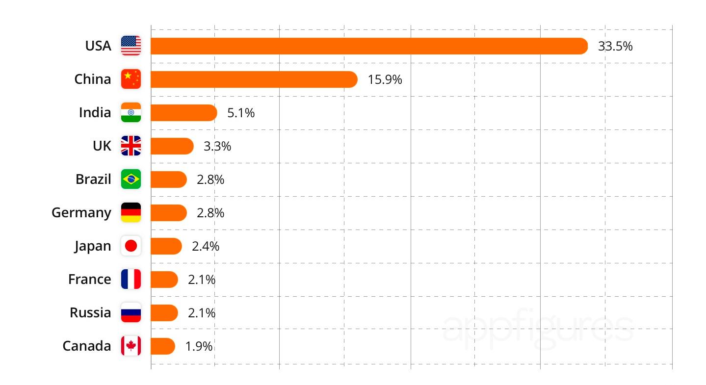 график роста рынка мобильных приложений