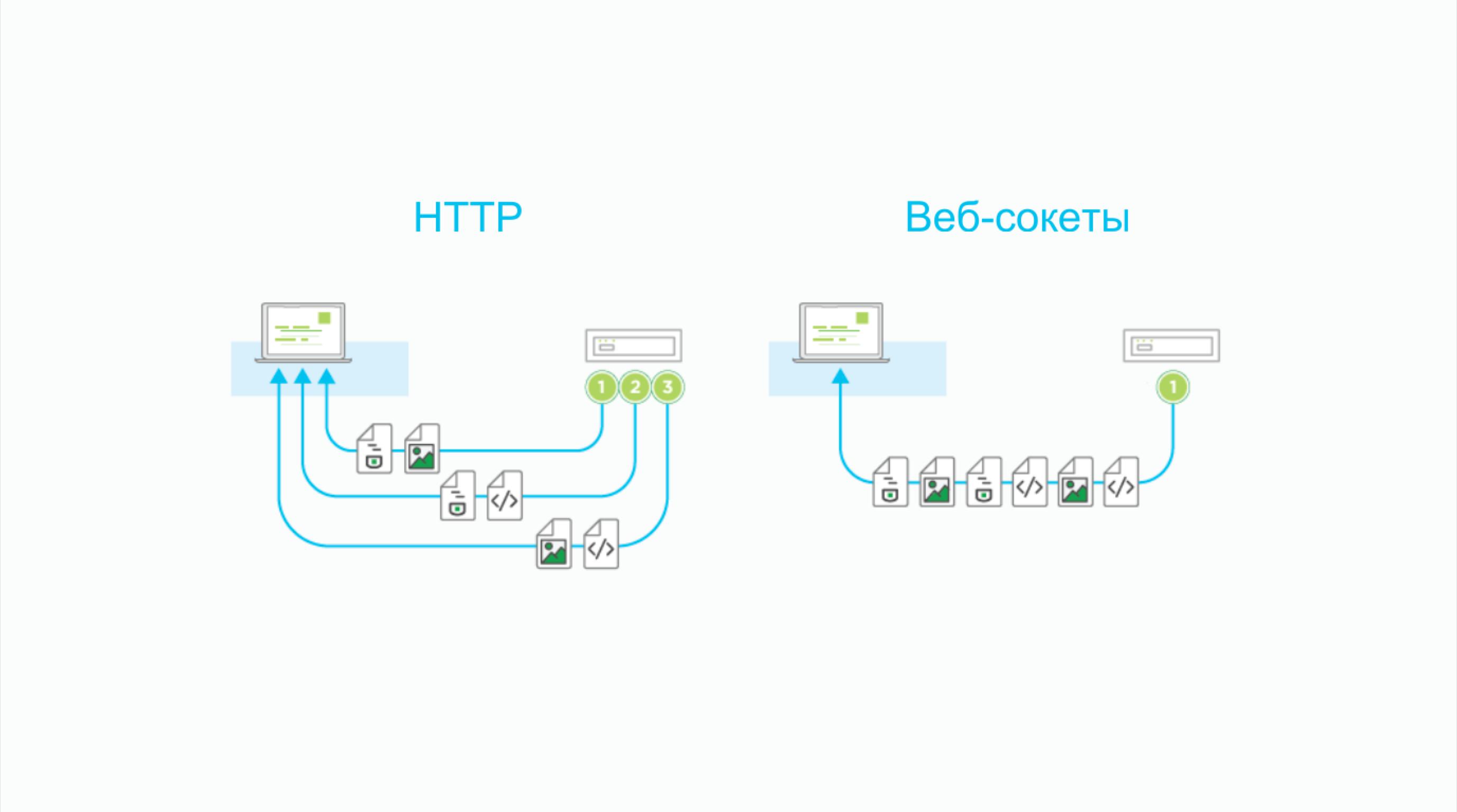 разница между http и web socket